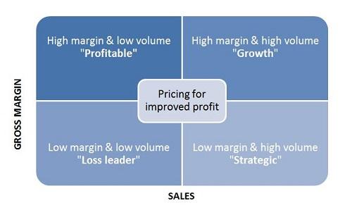 Sales volme matrix diagram: High margin and low volume equals profitable. High margin and high volume equals growth. Low margin and low volume equals loss leader. Low margin and high volume equals strategic.