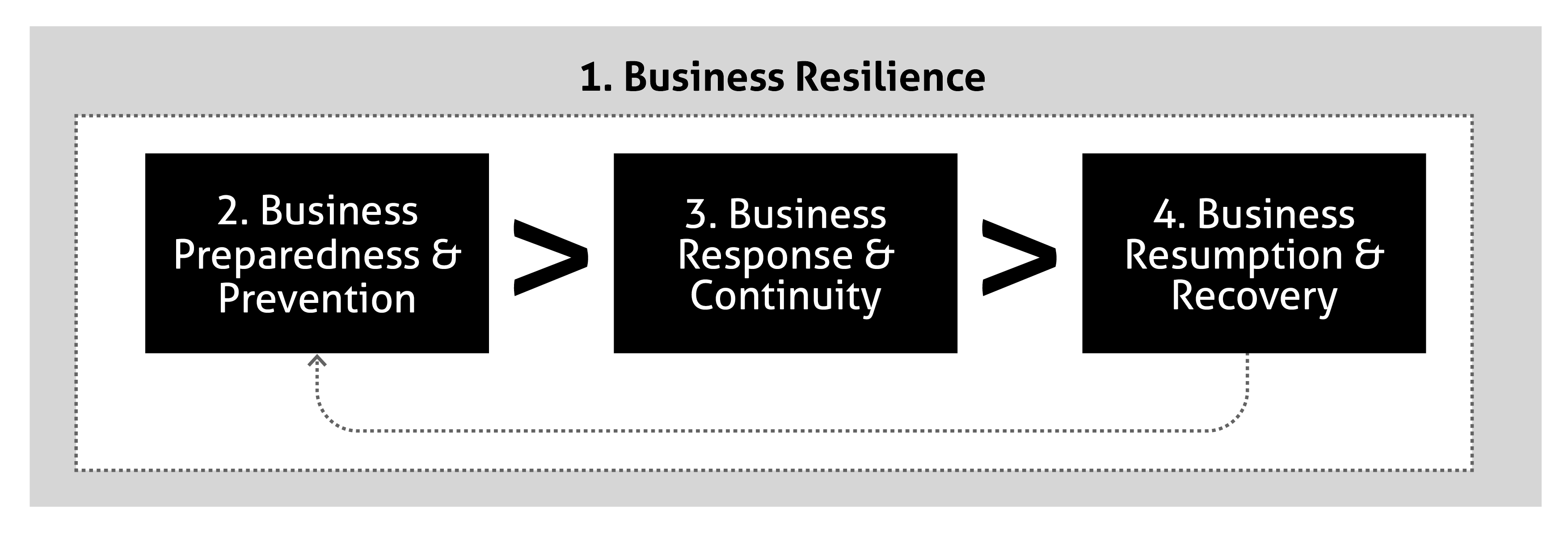Diagram for business resilience