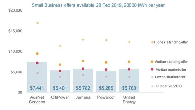 Illustration of the potential savings across five of the big electricity providers at 20,000 kWh per year electricity usage